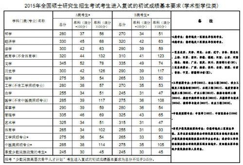 2020考研国家线预测是多少?历年考研国家线各专业分数线汇总一览