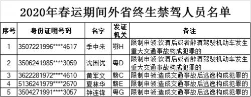 福建全省2020年春运期间38人被终生禁驾