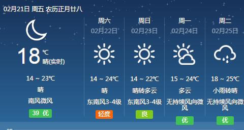 28℃!福建气温飙升,接下来的天气是......