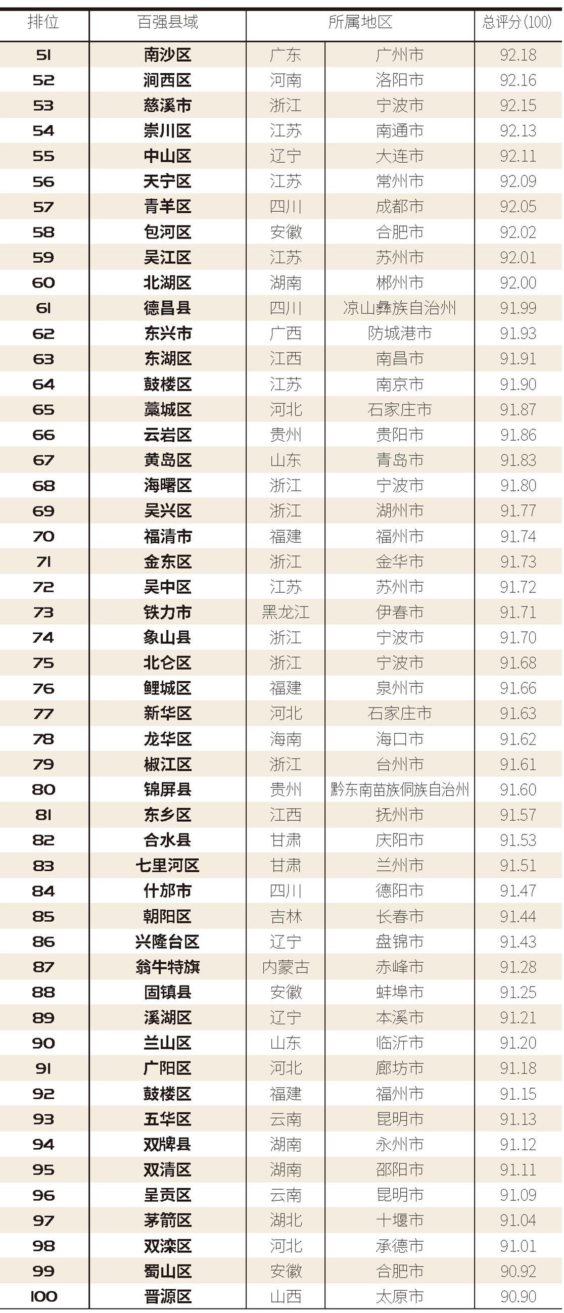 2020中国县域潮品消费百强榜