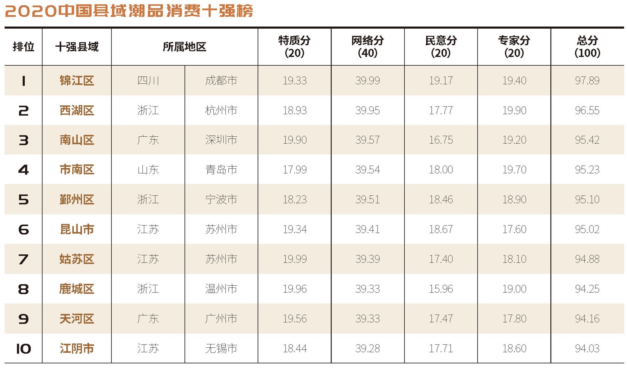 2020中国县域潮品消费十强榜