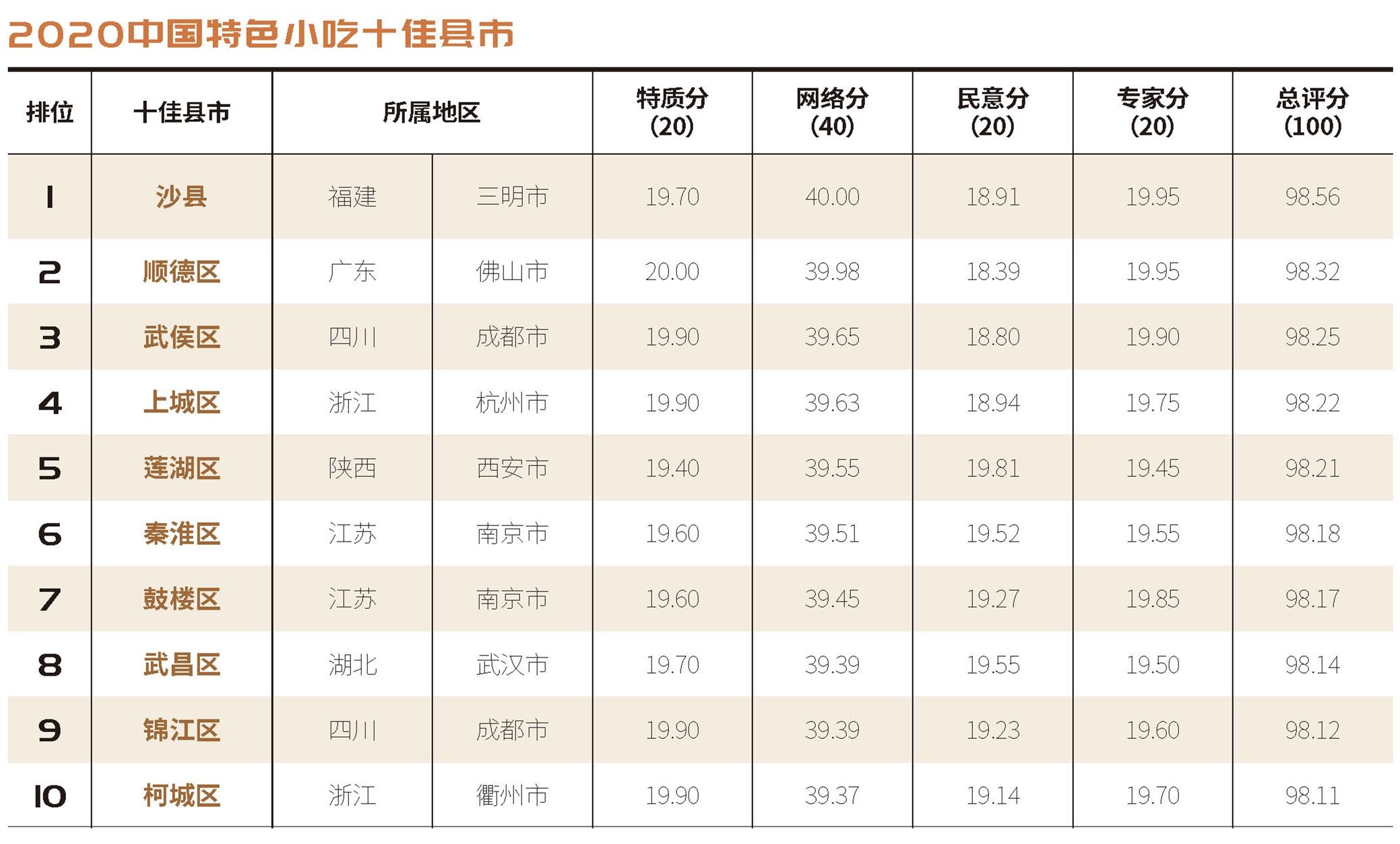 """""""不老神""""2020中國特色小吃百佳縣市"""