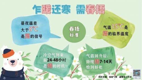 福州27日最高温仅剩17℃ 气温涨跌频繁但总体向暖