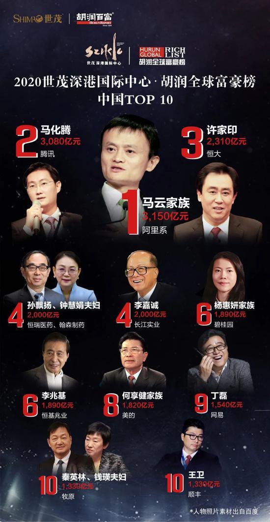 馬云登頂中國首富 馬云及其家族財富3150億元全球第21位