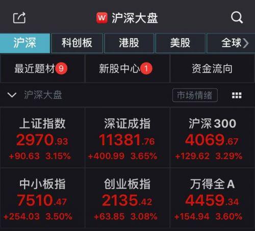 超200只个股涨停怎么回事?超200只个股涨停原因是什么有何影响