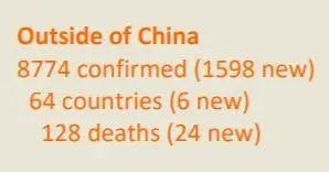 美国累计病例破百 中国境外共64个国家确诊新冠肺炎8774例