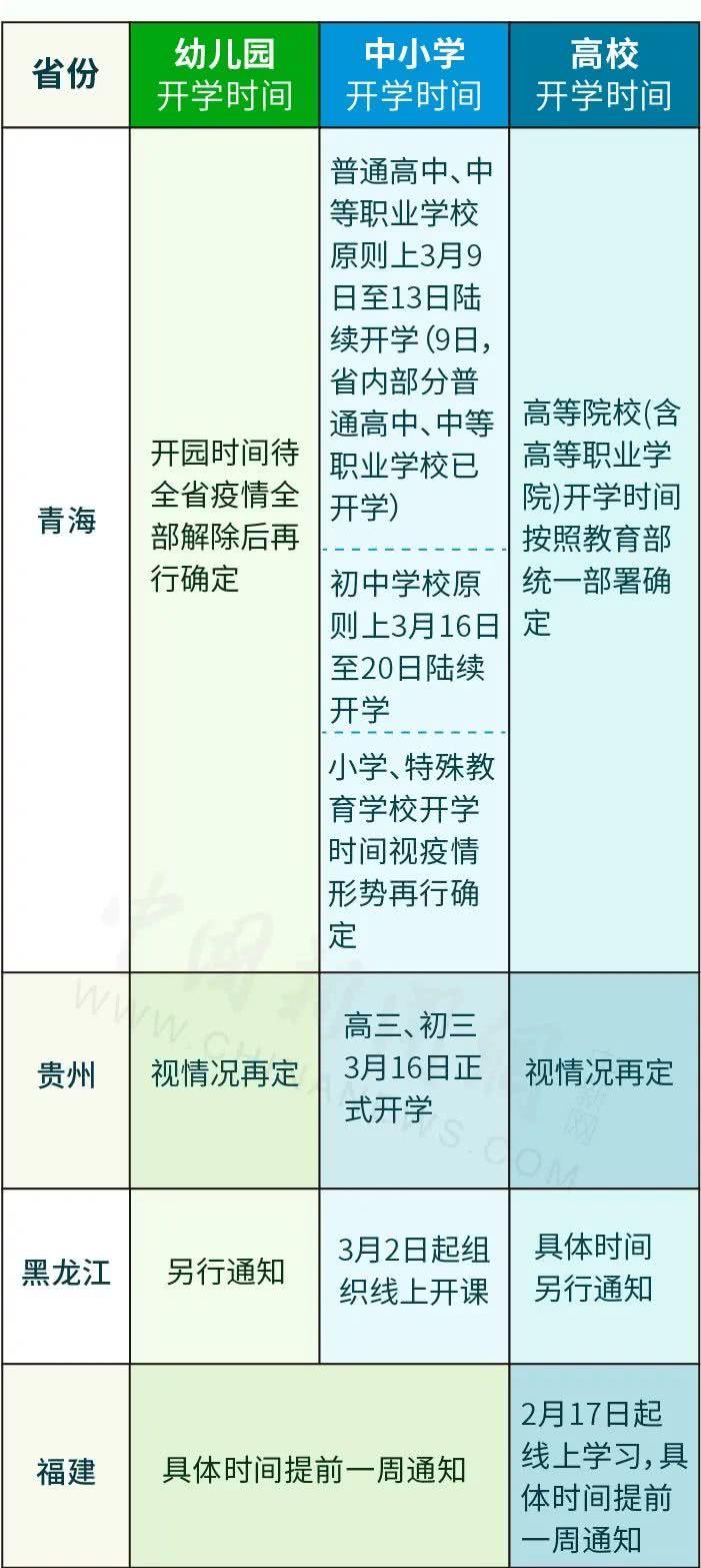 2020年全国最新开学时间表 广州将分三批开学 山东/重庆/山西/四川/北京31省份开学时间表