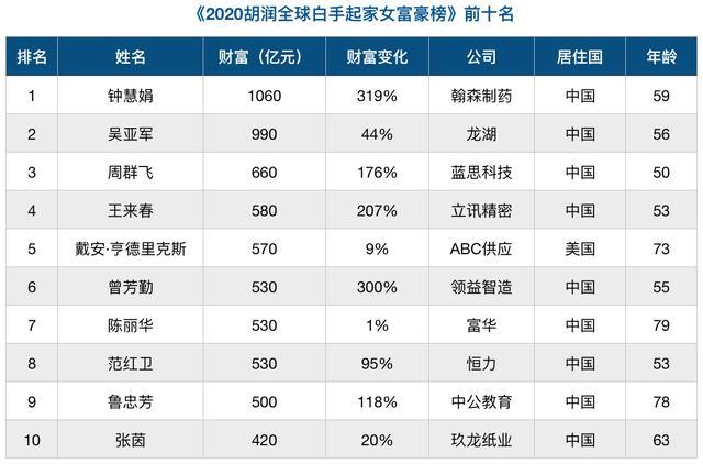 赞!2020全球十大白手起家女富豪榜中国占据九席