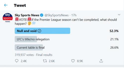 球迷支持賽季無效 超過半數投票者支持英超本賽季成績無效