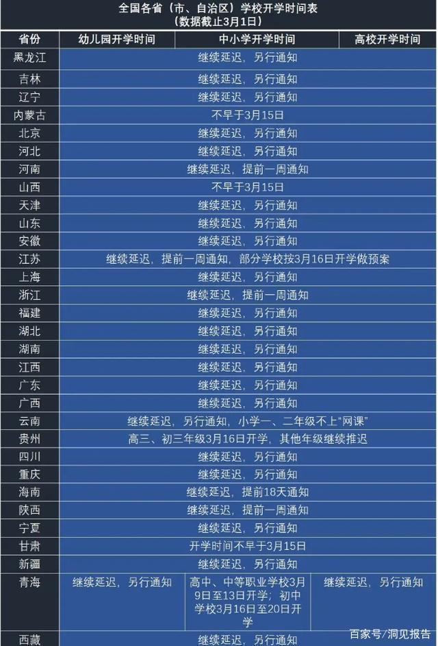 2020最新开学时间延期通知 2020全国各学校开学时间汇总江苏北京湖北山东等