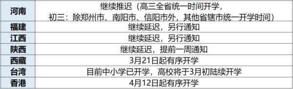 多地明确开学时间!2020全国各地开学时间表最新汇总 上海重庆浙江江苏等地开学时间