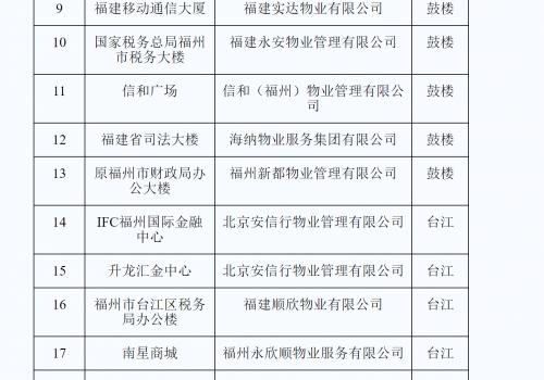 """公示!福州26个商务办公场所入选""""平安楼宇""""项目"""