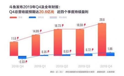 斗鱼Q4营收20.6亿 同比增长77.8%连续四个季度盈利