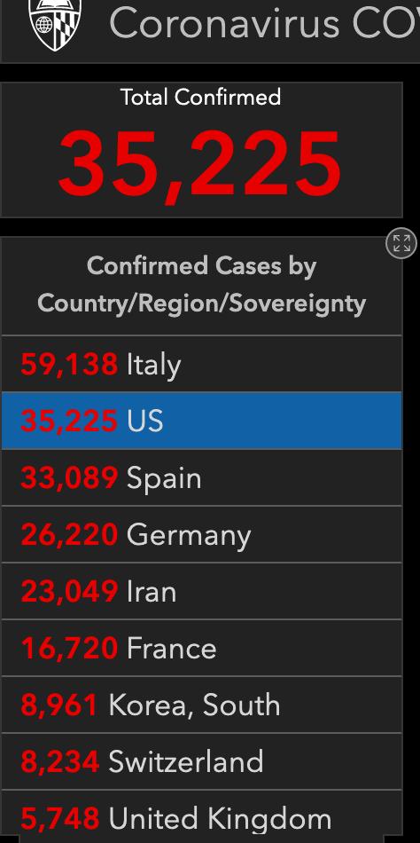 美国确诊病例超35000例
