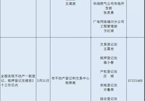 优化营商环境,福州请全社会监督!