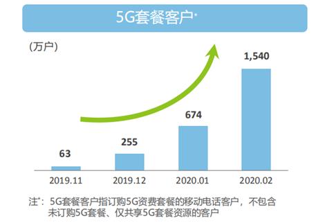 三大运营商艰难转型:增长见顶 5G用户数存疑