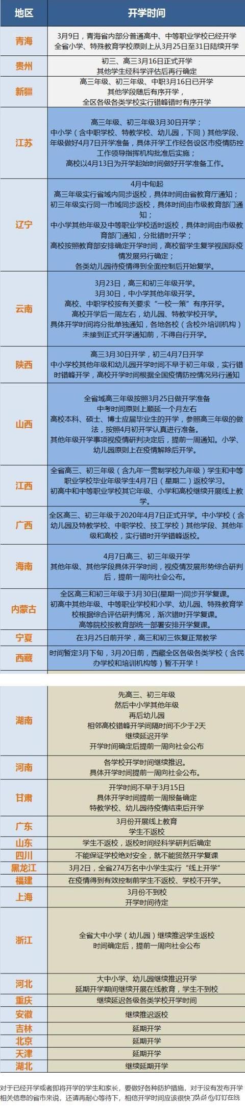 山西中考顺延一个月!31个省份开学时间表一览 福建广西四川开学时间最新