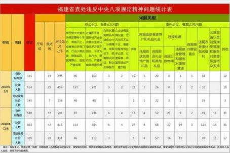 福建2月份查处违反中央八项规定精神问题315件