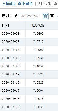 人民幣對美元匯率中間價兩連漲怎么回事?人民幣對美元匯率中間價兩連漲有何影響