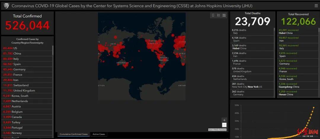 3月27日美国疫情最新消息 美国新增14805例 累计确诊83016例