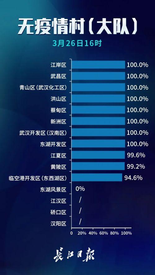 武汉无疫情小区占比97.1%意味着什么?武汉无疫情小区完整名单曝光