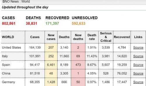 全球新冠肺炎确诊病例超80万例怎么回事?3月31日全球疫情最新消息