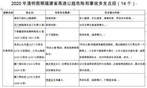 2020年清明節假期福建省高速公路交通安全出行提示