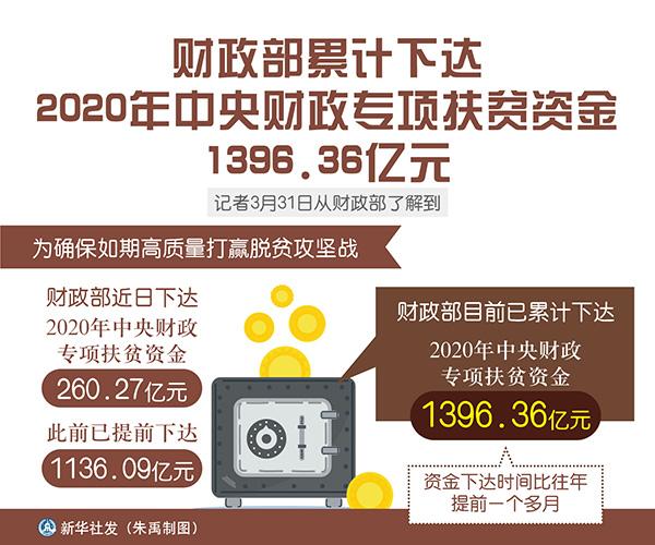 财政部累计下达今年中央专项扶贫资金1396.36亿