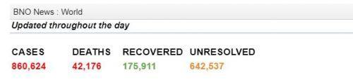 全球确诊超86万达860624例 死亡病例42176例
