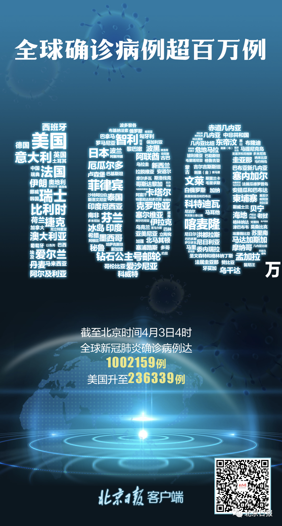 4月3日全球疫情最新消息 全球确诊超100万例 美国逼近24万例