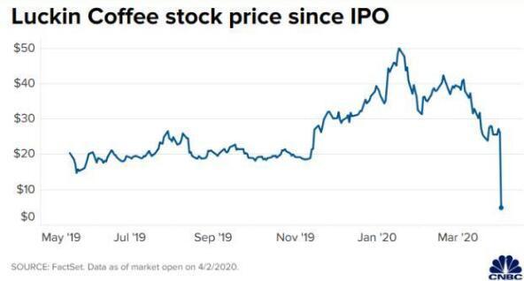 瑞幸咖啡还能翻身么 瑞幸咖啡虚假交易22亿事件始末