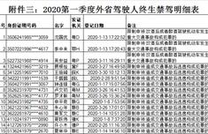 福建2020年第一季度118人被终生禁驾