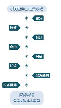 福州至长乐机场城际铁路工程初步设计获省发改委批复