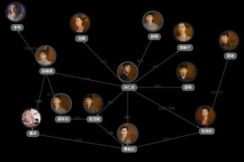《清平乐》原著小说各人物大结局是什么?清平乐人物关系图介绍