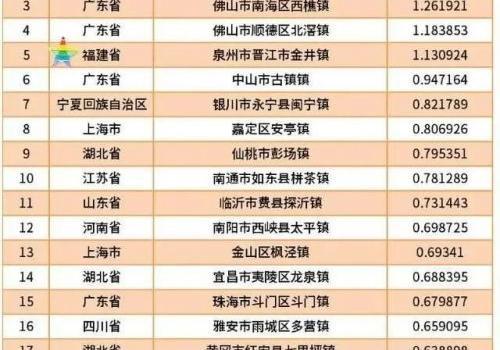 中國特色小城鎮品牌百強出爐!福州這2個鎮上榜