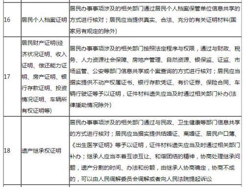 """這些證明不用開 六部委開展""""社區萬能章""""治理行動"""