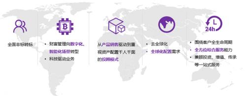 圖:中國財富管理發展過程中的行業洞察