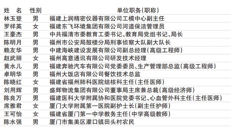 福建公示全国劳动模范、先进工作者推荐名单