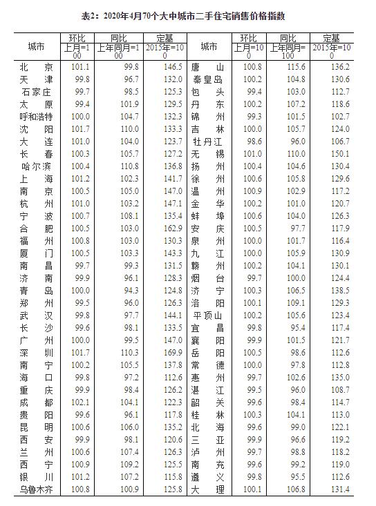 4月70城房价延续微涨态势怎么回事 具体是哪些地方详细名单曝光