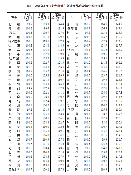 4月70城房价延续微涨态势怎么回事具体是哪些地方详细名单曝光