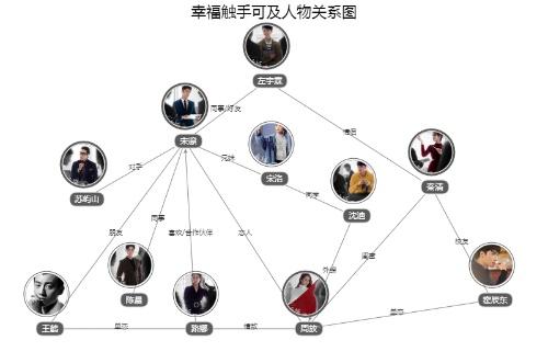 幸福触手可及全集免费播放 幸福触手可及人物角色分析关系图
