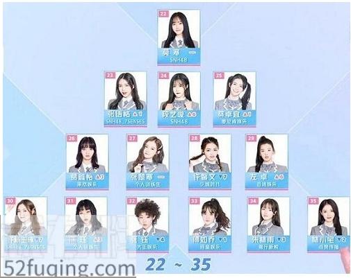 青春有你2最新排名的前20名是谁 哪些训练生被淘汰了