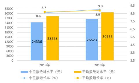 2019居民人均可支配收入超3万元怎么回事比上年是增长了吗