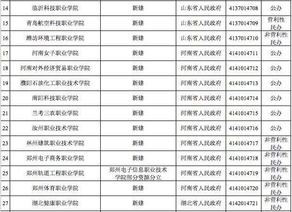 官宣!澳门威尼斯人注册警官职业学院被撤销!