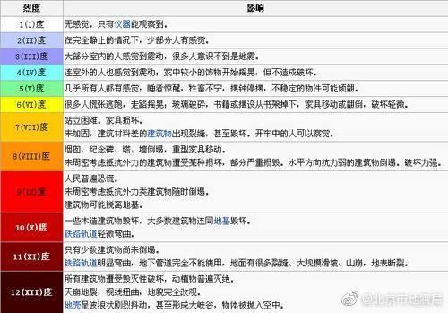 北京门头沟地震怎么回事 北京门头沟地震严重吗有人受伤吗