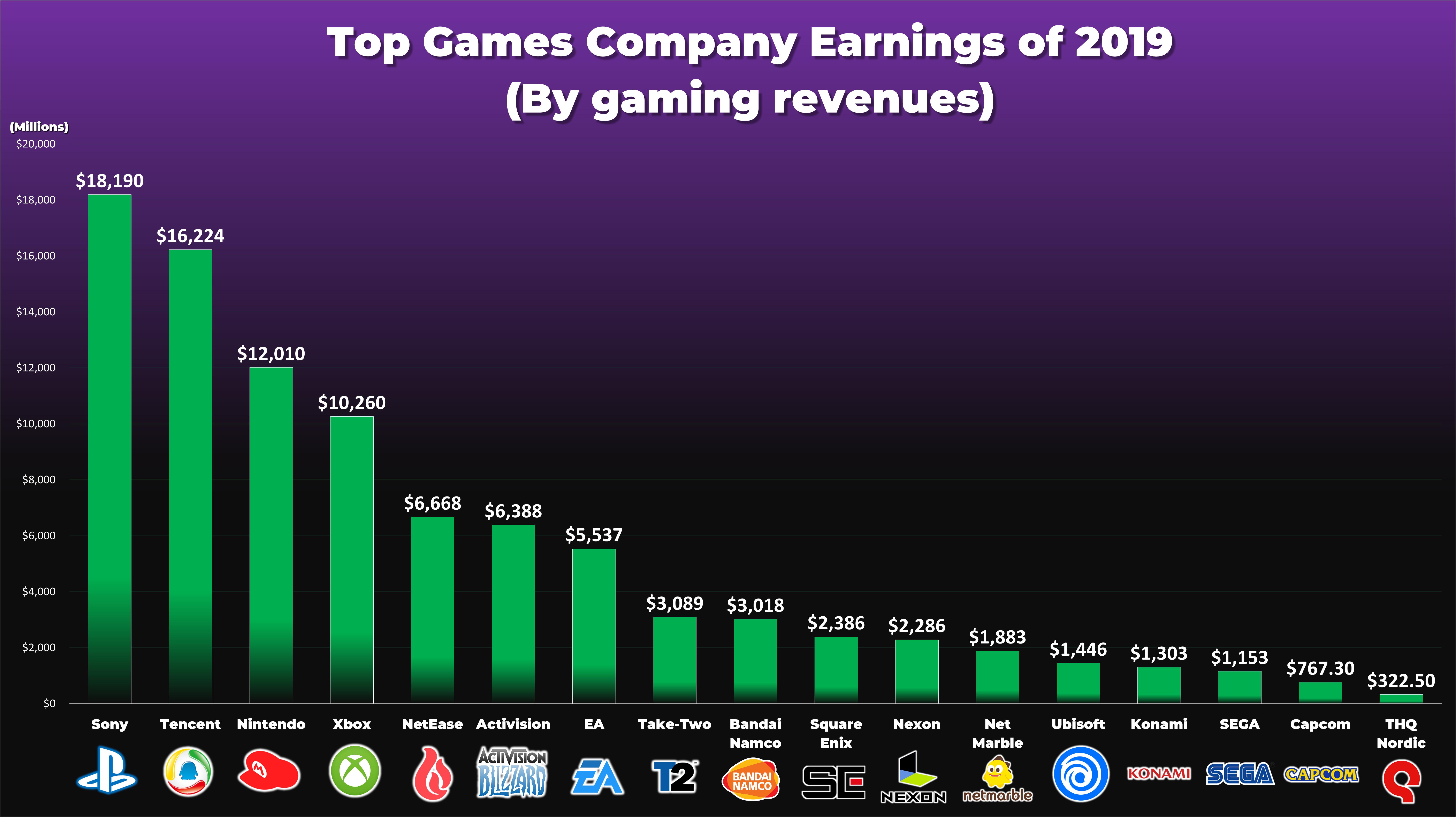 2019年游戏公司收入排名 索尼第一腾讯第二老任第三