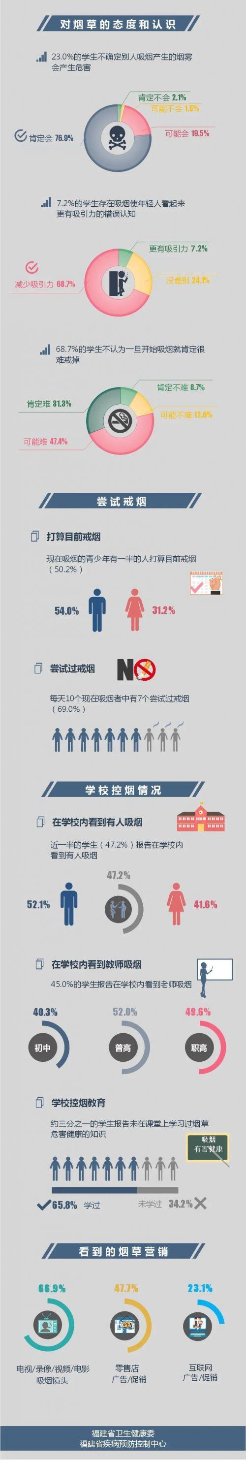 福建青少年烟草大数据公布 超六成青少年暴露于二手烟