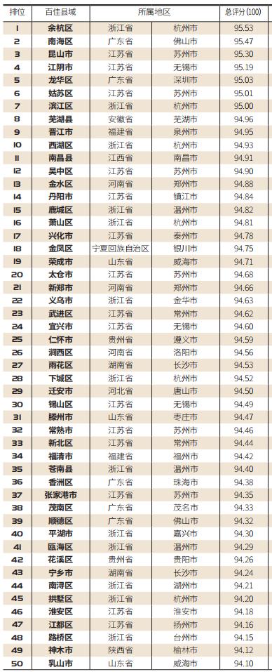 """【百县榜】""""2020中国县域智慧城市百强榜""""榜单首发"""