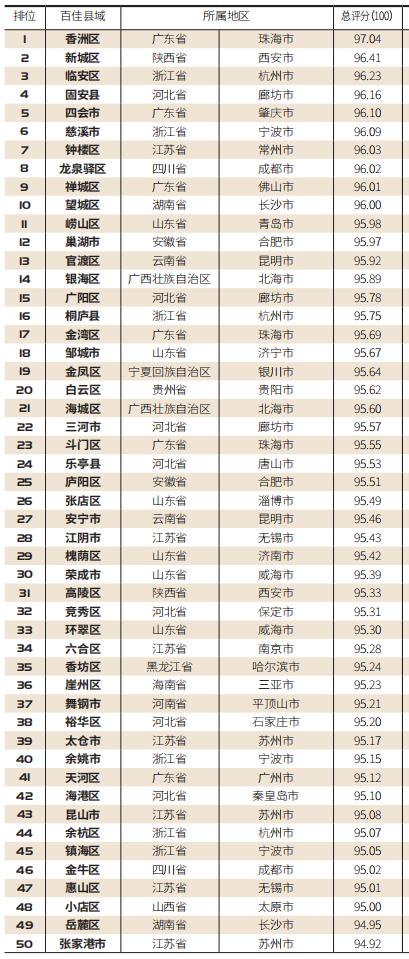 """【百县榜】""""2020中国最宜置业百佳县市""""出炉"""