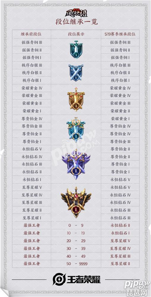 王者荣耀s19赛季结束时间什么时候 王者荣耀s20赛季段位继承图
